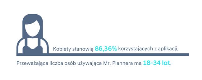Dane demograficzne w aplikacji Mr. Planner